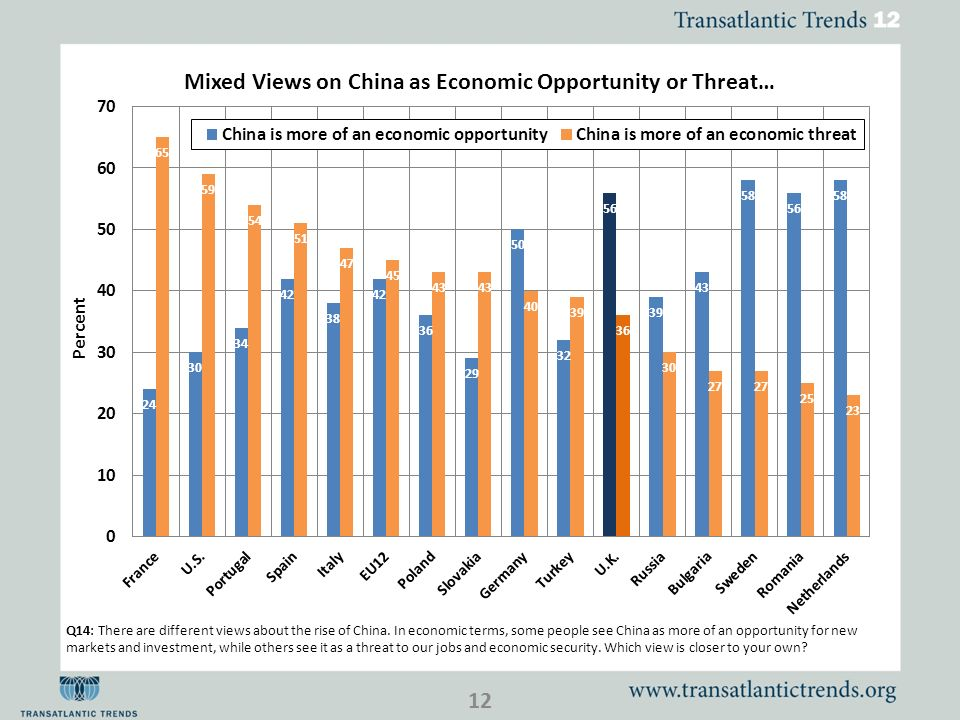 Q14: There are different views about the rise of China. In economic terms, some people see China as more of an opportunity for new markets and investm