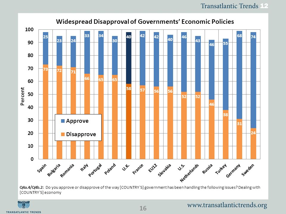 Q4a.4/Q4b.2: Do you approve or disapprove of the way [COUNTRY´S] government has been handling the following issues.