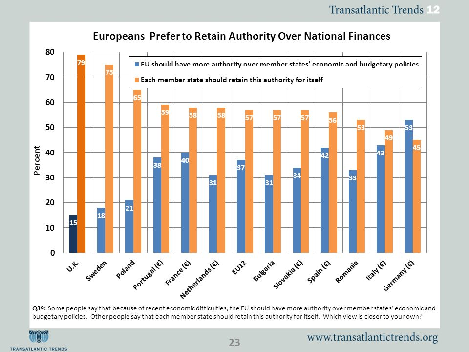 23 Q39: Some people say that because of recent economic difficulties, the EU should have more authority over member states economic and budgetary poli
