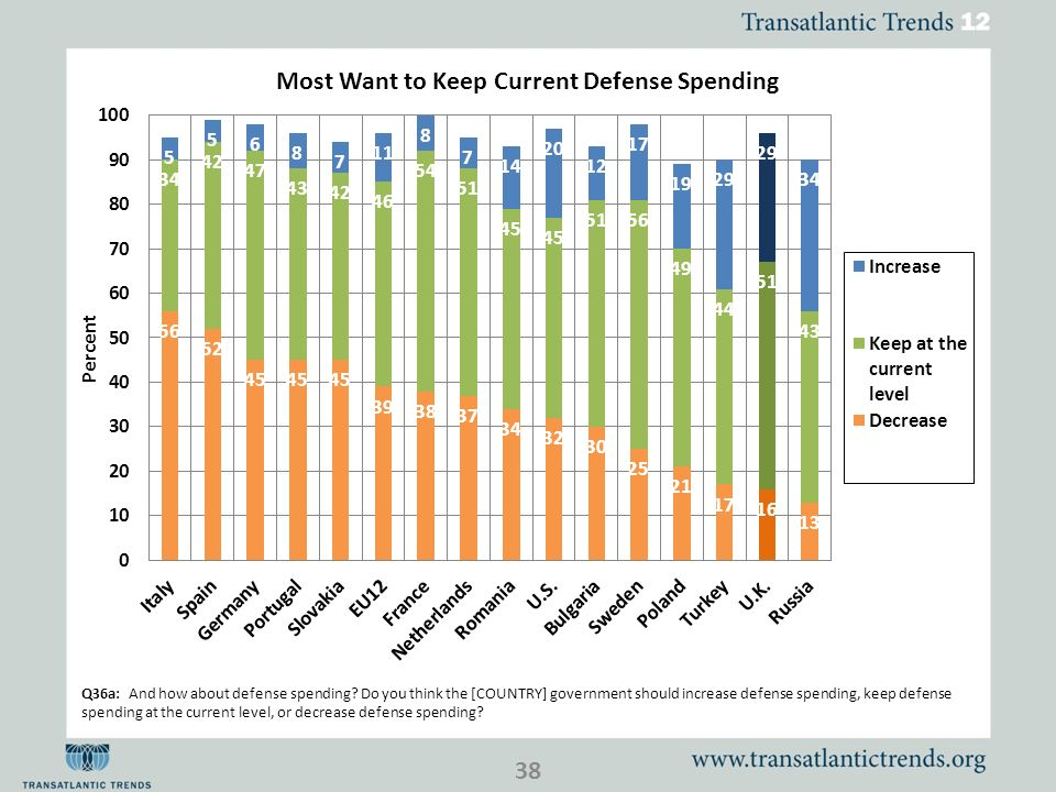 Q36a: And how about defense spending.