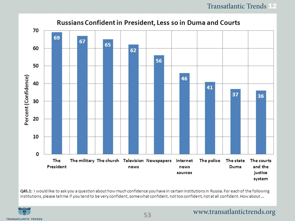 Q45.1: I would like to ask you a question about how much confidence you have in certain institutions in Russia.