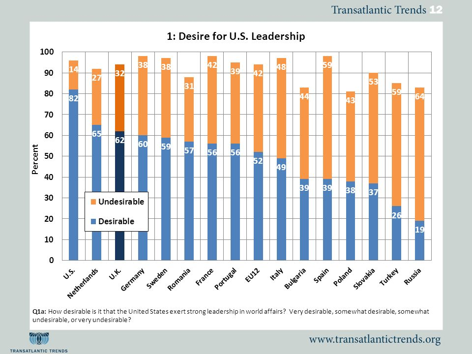 Q1a: How desirable is it that the United States exert strong leadership in world affairs? Very desirable, somewhat desirable, somewhat undesirable, or
