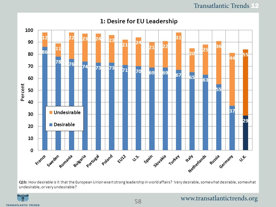 Q1b: How desirable is it that the European Union exert strong leadership in world affairs.