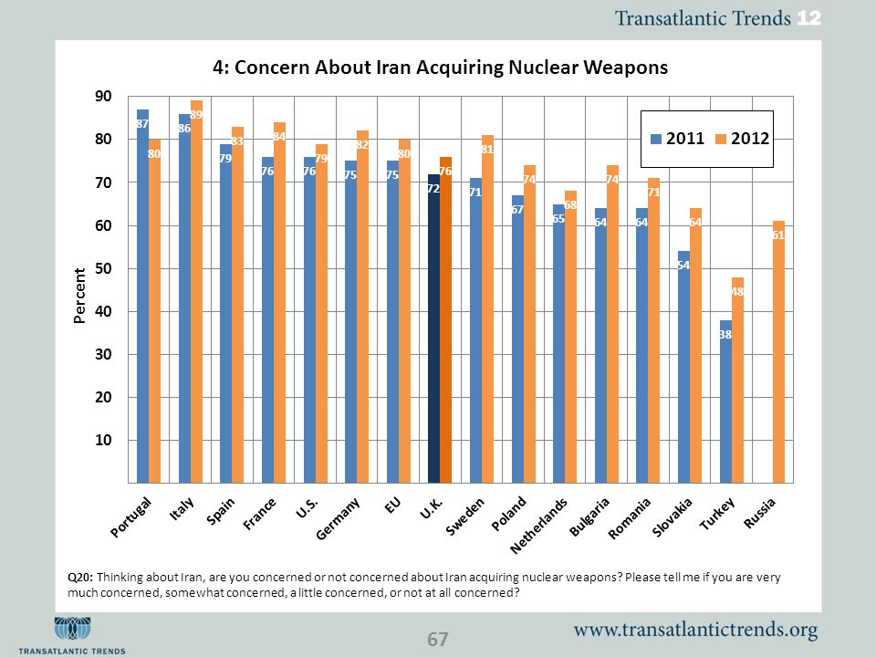 Q20: Thinking about Iran, are you concerned or not concerned about Iran acquiring nuclear weapons? Please tell me if you are very much concerned, some