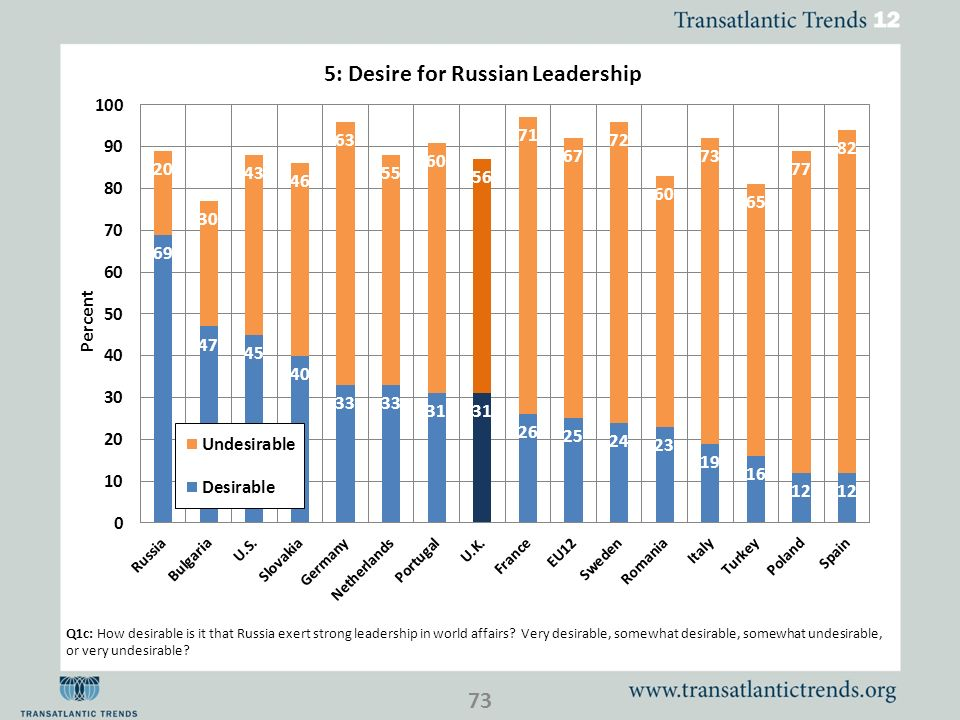 Q1c: How desirable is it that Russia exert strong leadership in world affairs? Very desirable, somewhat desirable, somewhat undesirable, or very undes