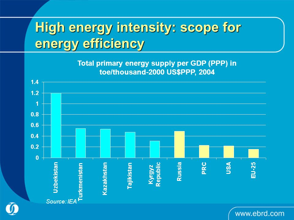 High energy intensity: scope for energy efficiency Total primary energy supply per GDP (PPP) in toe/thousand-2000 US$PPP, 2004 Source: IEA
