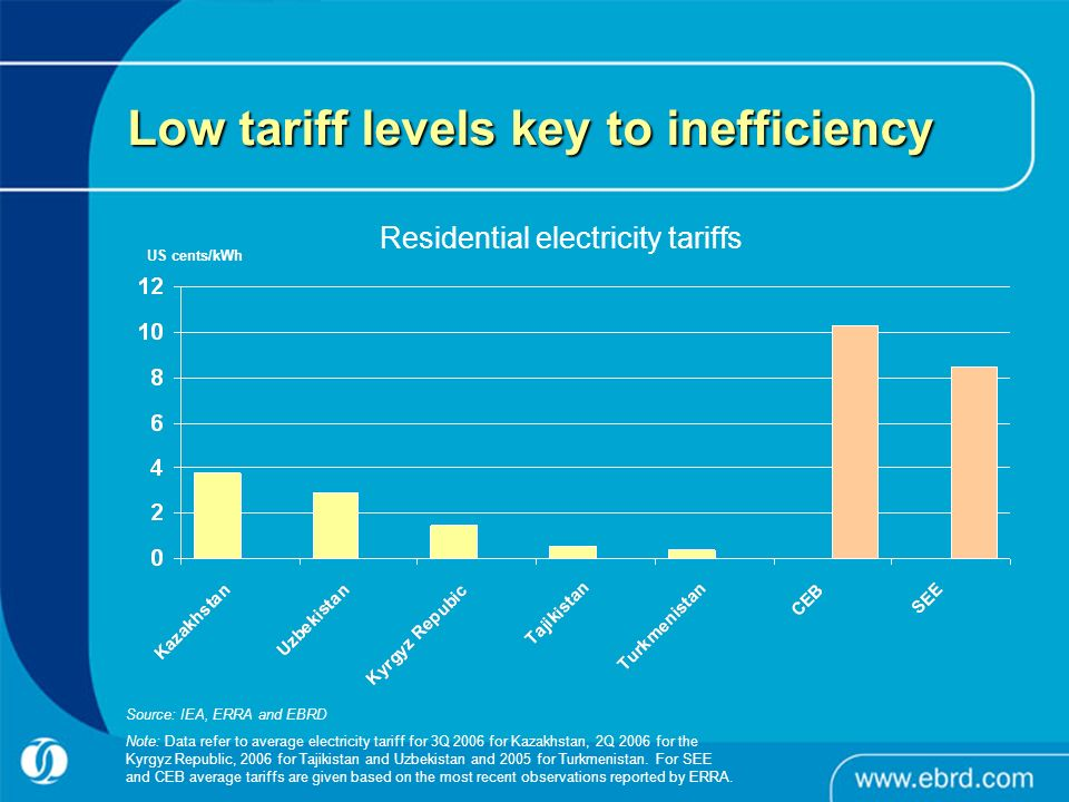 Low tariff levels key to inefficiency Residential electricity tariffs Source: IEA, ERRA and EBRD Note: Data refer to average electricity tariff for 3Q 2006 for Kazakhstan, 2Q 2006 for the Kyrgyz Republic, 2006 for Tajikistan and Uzbekistan and 2005 for Turkmenistan.