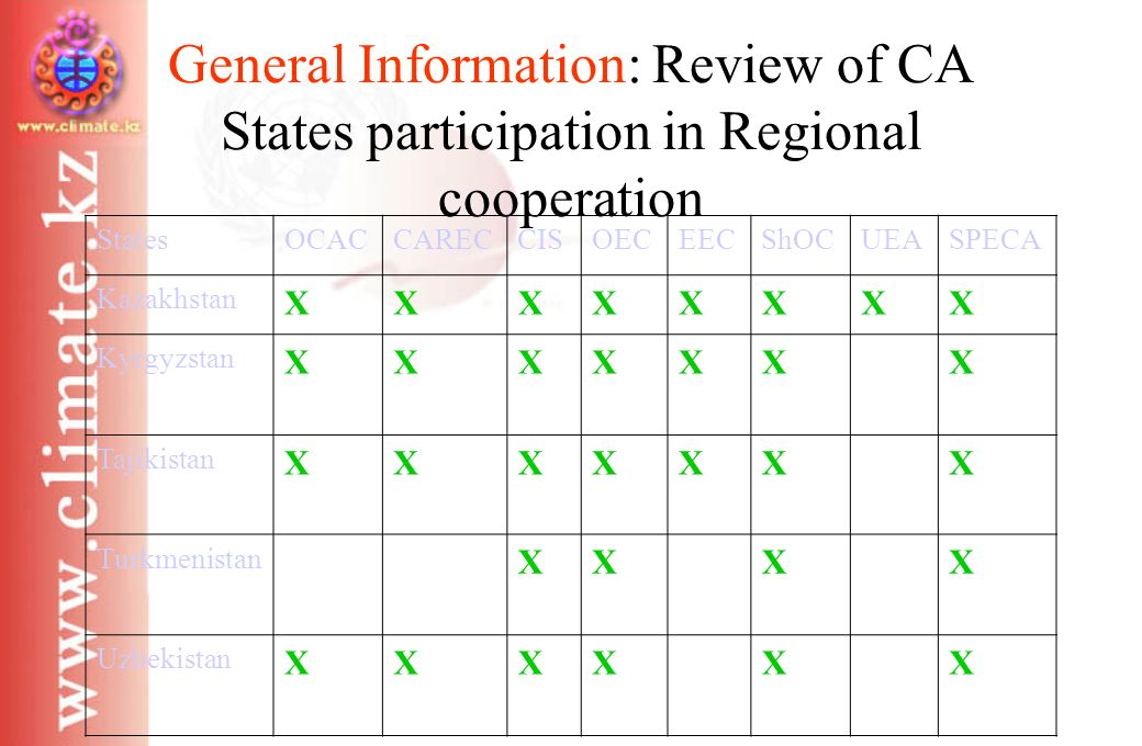 General Information: Review of CA States participation in Regional cooperation StatesOCACCARECCISOECEECShOCUEASPECA Kazakhstan XXXXXXXX Kyrgyzstan XXXXXXX Tajikistan XXXXXXX Turkmenistan XXXX Uzbekistan XXXXXX