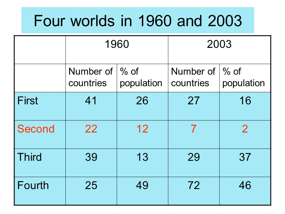 Four worlds in 1960 and 2003 19602003 Number of countries % of population Number of countries % of population First41262716 Second221272 Third39132937 Fourth25497246