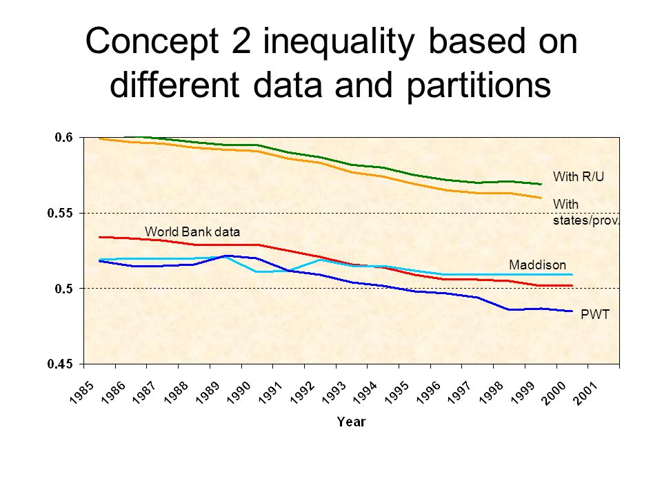 Concept 2 inequality based on different data and partitions World Bank data Maddison PWT With states/prov.