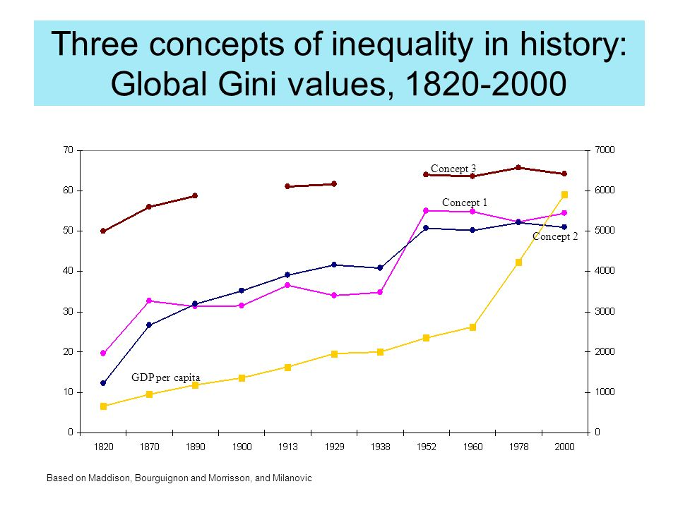 Three concepts of inequality in history: Global Gini values, 1820-2000 Concept 3 Concept 2 Concept 1 GDP per capita Based on Maddison, Bourguignon and Morrisson, and Milanovic