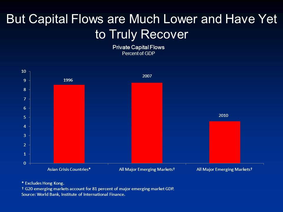 But Capital Flows are Much Lower and Have Yet to Truly Recover Private Capital Flows Percent of GDP * Excludes Hong Kong. G20 emerging markets account