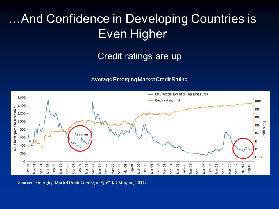 Credit ratings are up Average Emerging Market Credit Rating Source: Emerging Market Debt: Coming of Age, J.P.