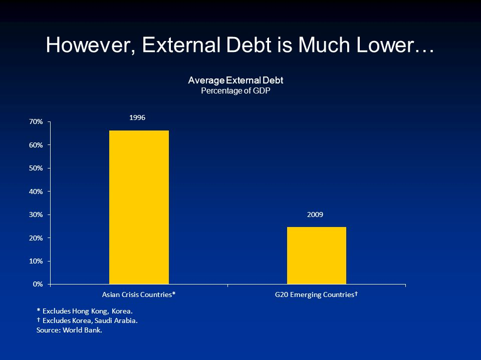 However, External Debt is Much Lower… Average External Debt Percentage of GDP 1996 2009 * Excludes Hong Kong, Korea.
