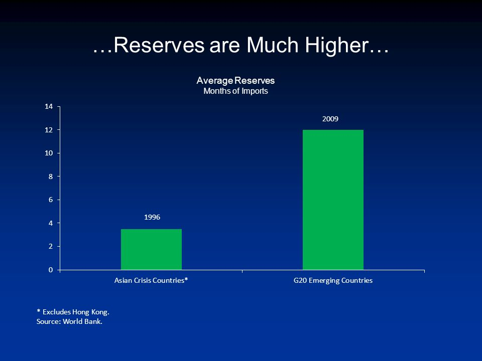 …Reserves are Much Higher… Average Reserves Months of Imports * Excludes Hong Kong. Source: World Bank. 1996 2009