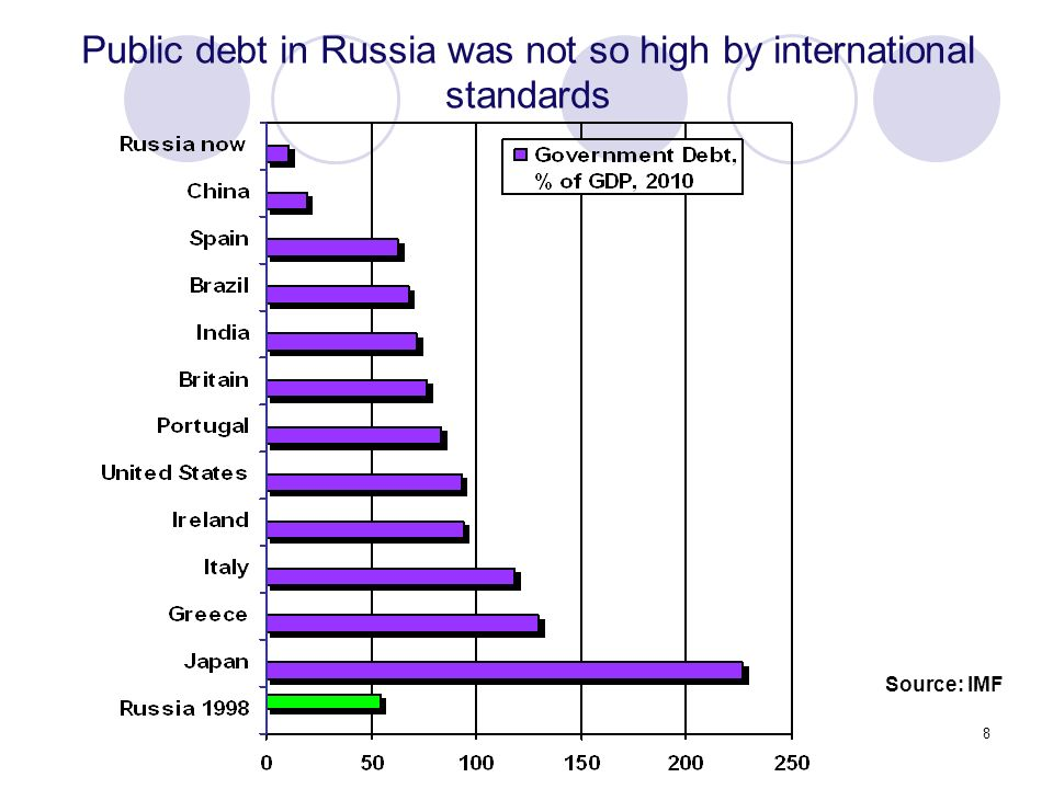 8 Public debt in Russia was not so high by international standards Source: IMF