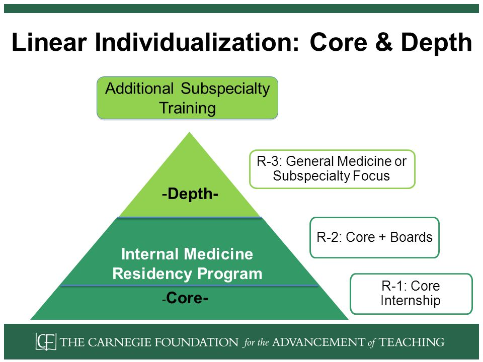 Linear Individualization: Core & Depth R-3: General Medicine or Subspecialty Focus R-2: Core + Boards Additional Subspecialty Training R-1: Core Internship Internal Medicine Residency Program -Depth- - Core-