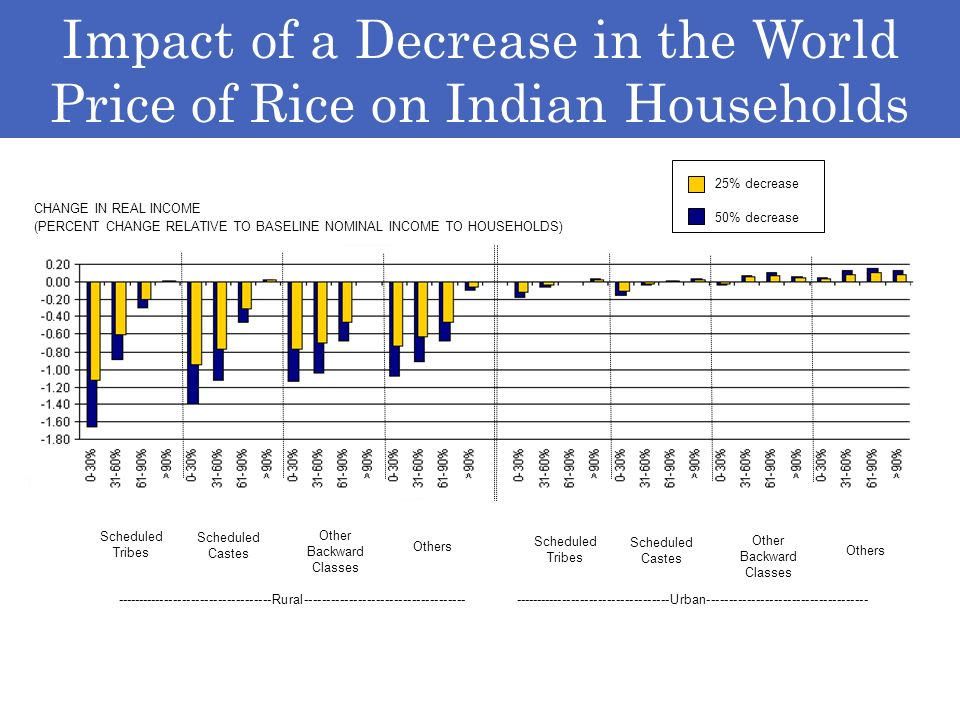 Rice, 50% decrease, urban Impact of a Decrease in the World Price of Rice on Indian Households -----------------------------------Urban-----------------------------------------------------------------------Rural------------------------------------ 25% decrease 50% decrease Scheduled Tribes Others Other Backward Classes Scheduled Castes Scheduled Tribes Others Other Backward Classes Scheduled Castes CHANGE IN REAL INCOME (PERCENT CHANGE RELATIVE TO BASELINE NOMINAL INCOME TO HOUSEHOLDS)