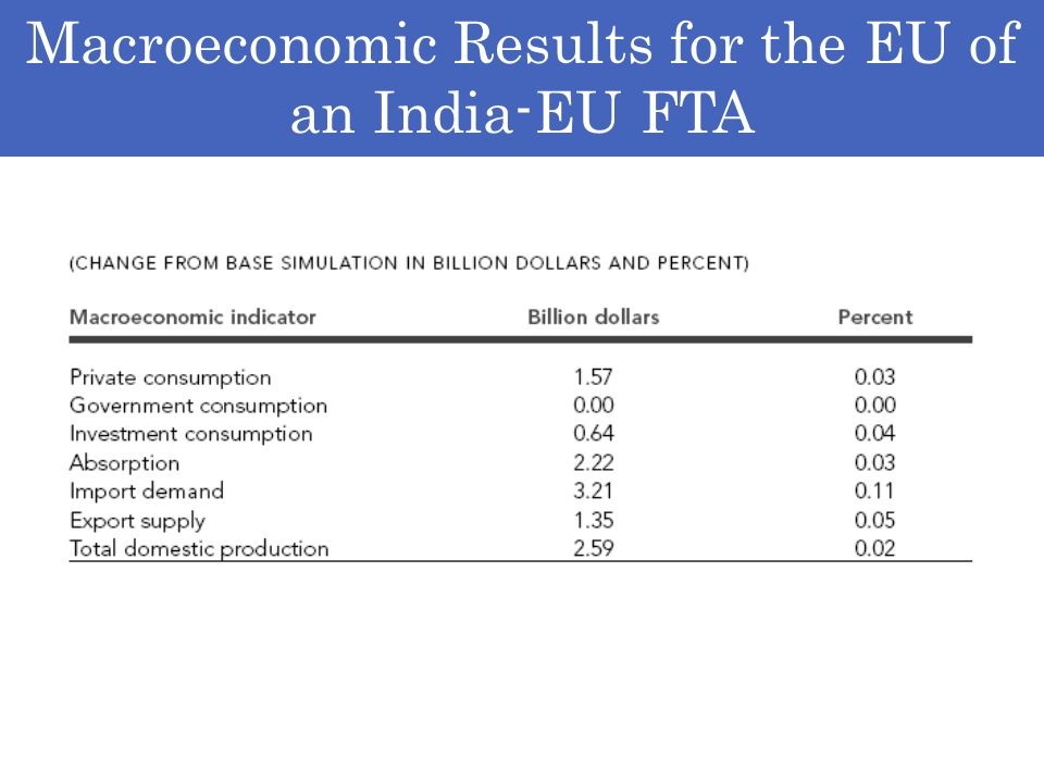 Macroeconomic Results for the EU of an India-EU FTA