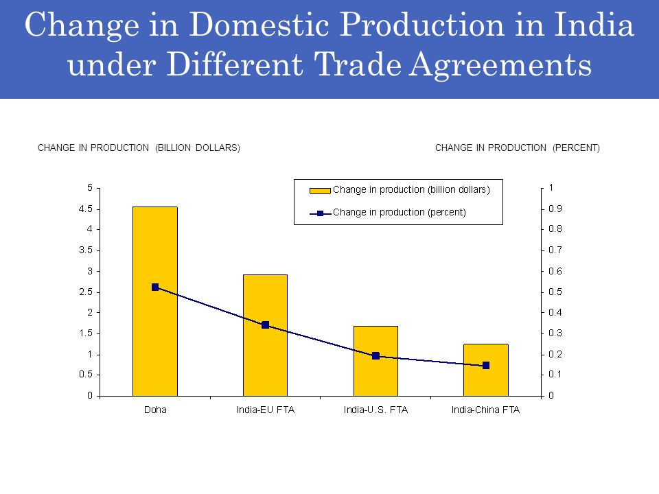 Change in Domestic Production in India under Different Trade Agreements CHANGE IN PRODUCTION (BILLION DOLLARS) CHANGE IN PRODUCTION (PERCENT)