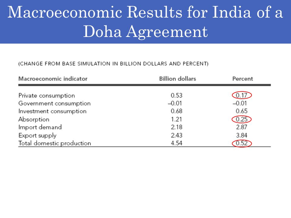 Macroeconomic Results for India of a Doha Agreement