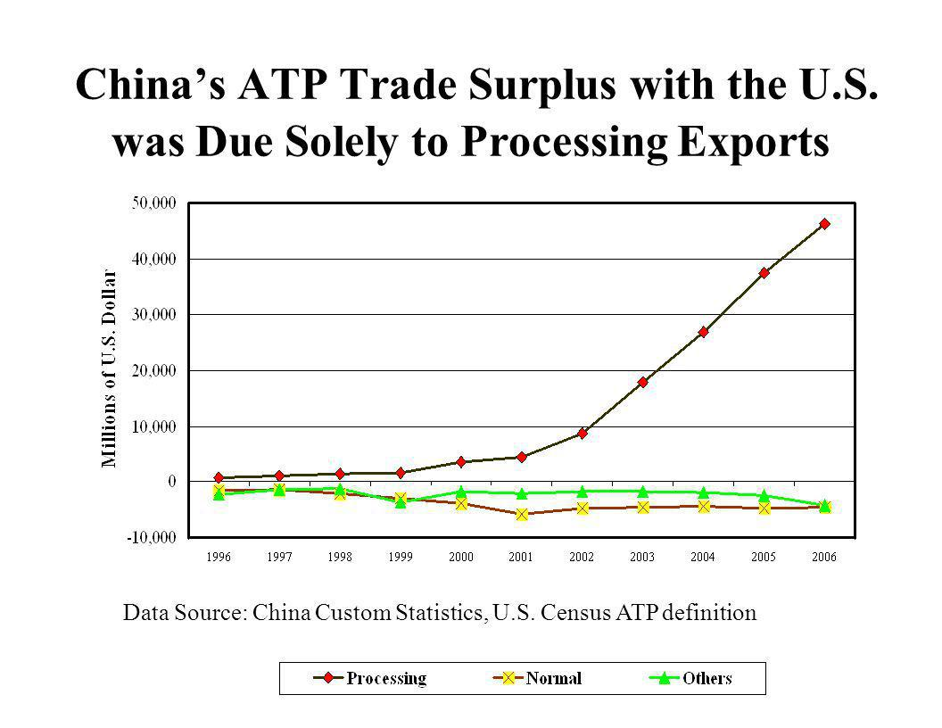 Chinas ATP Trade Surplus with the U.S. was Due Solely to Processing Exports Data Source: China Custom Statistics, U.S. Census ATP definition