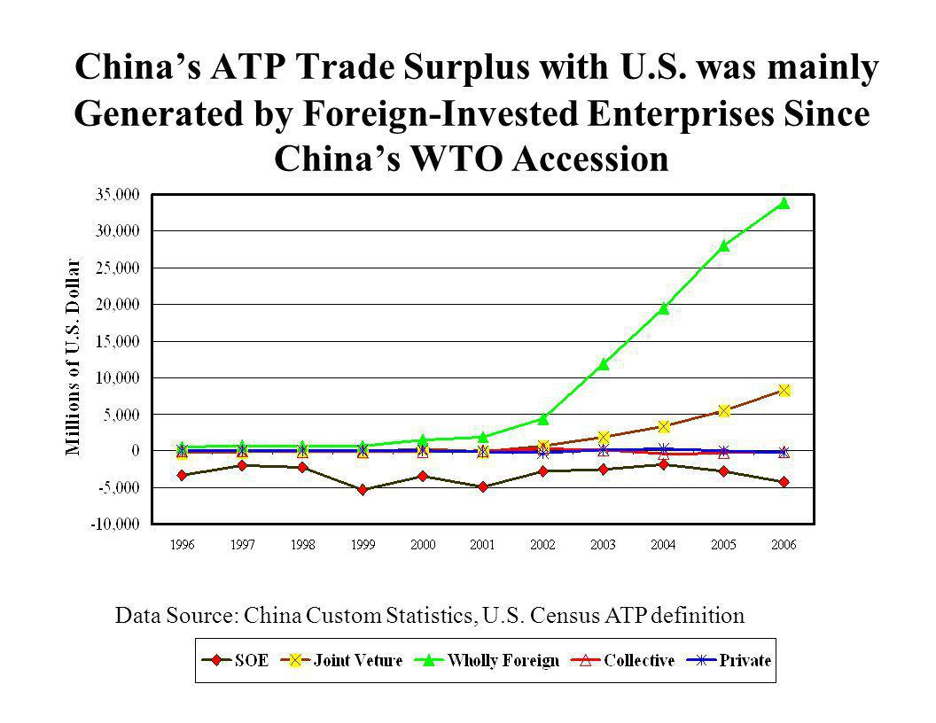 Chinas ATP Trade Surplus with U.S. was mainly Generated by Foreign-Invested Enterprises Since Chinas WTO Accession Data Source: China Custom Statistic
