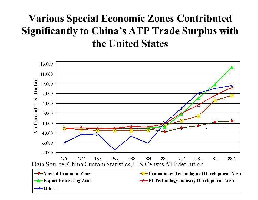 Various Special Economic Zones Contributed Significantly to Chinas ATP Trade Surplus with the United States Data Source: China Custom Statistics, U.S.
