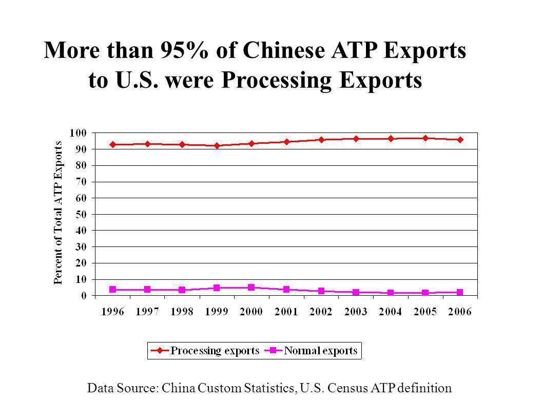 More than 95% of Chinese ATP Exports to U.S. were Processing Exports Data Source: China Custom Statistics, U.S. Census ATP definition