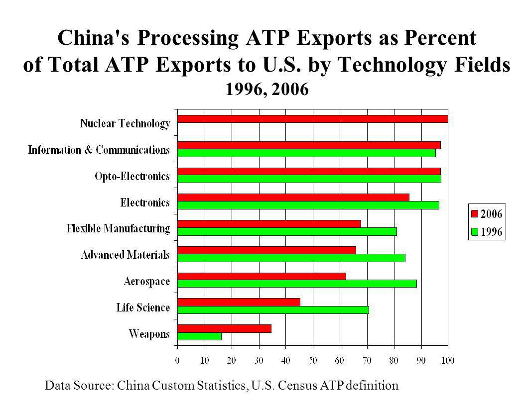 China's Processing ATP Exports as Percent of Total ATP Exports to U.S. by Technology Fields 1996, 2006 Data Source: China Custom Statistics, U.S. Cens