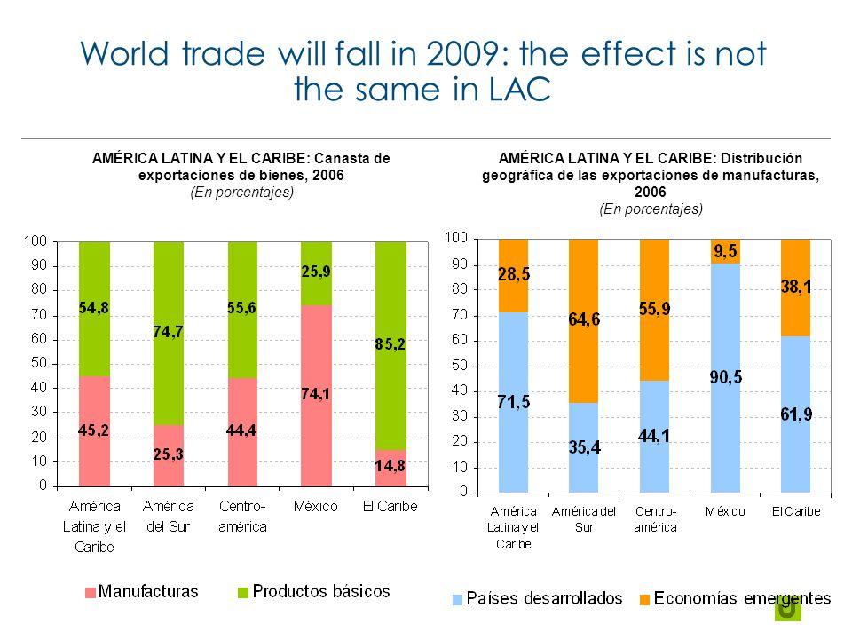 World trade will fall in 2009: the effect is not the same in LAC AMÉRICA LATINA Y EL CARIBE: Canasta de exportaciones de bienes, 2006 (En porcentajes) AMÉRICA LATINA Y EL CARIBE: Distribución geográfica de las exportaciones de manufacturas, 2006 (En porcentajes)