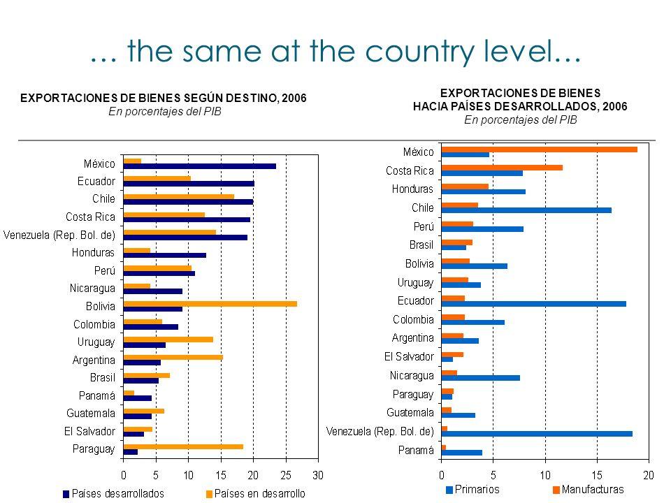 … the same at the country level… EXPORTACIONES DE BIENES SEGÚN DESTINO, 2006 En porcentajes del PIB EXPORTACIONES DE BIENES HACIA PAÍSES DESARROLLADOS, 2006 En porcentajes del PIB