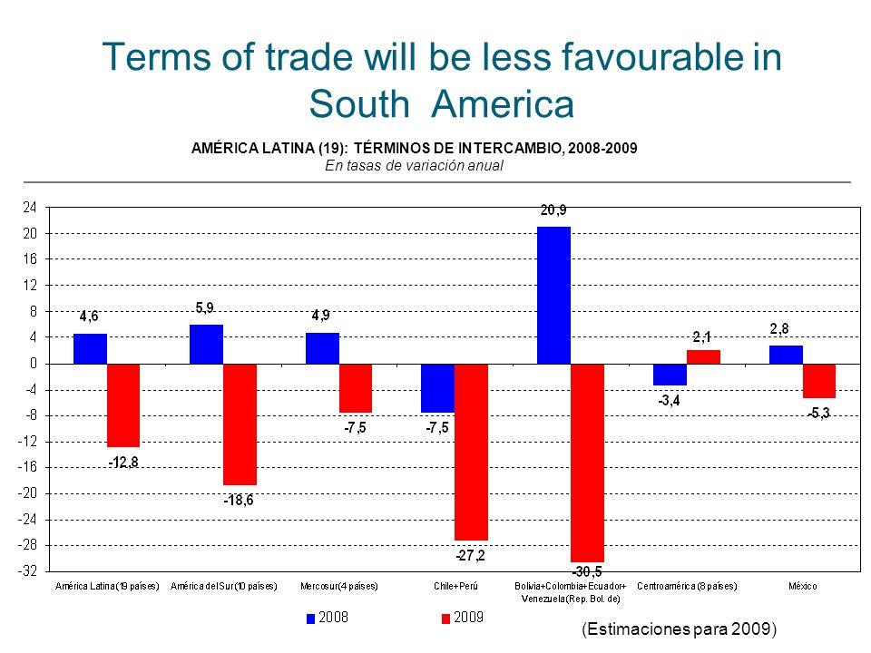 Terms of trade will be less favourable in South America AMÉRICA LATINA (19): TÉRMINOS DE INTERCAMBIO, 2008-2009 En tasas de variación anual (Estimaciones para 2009)