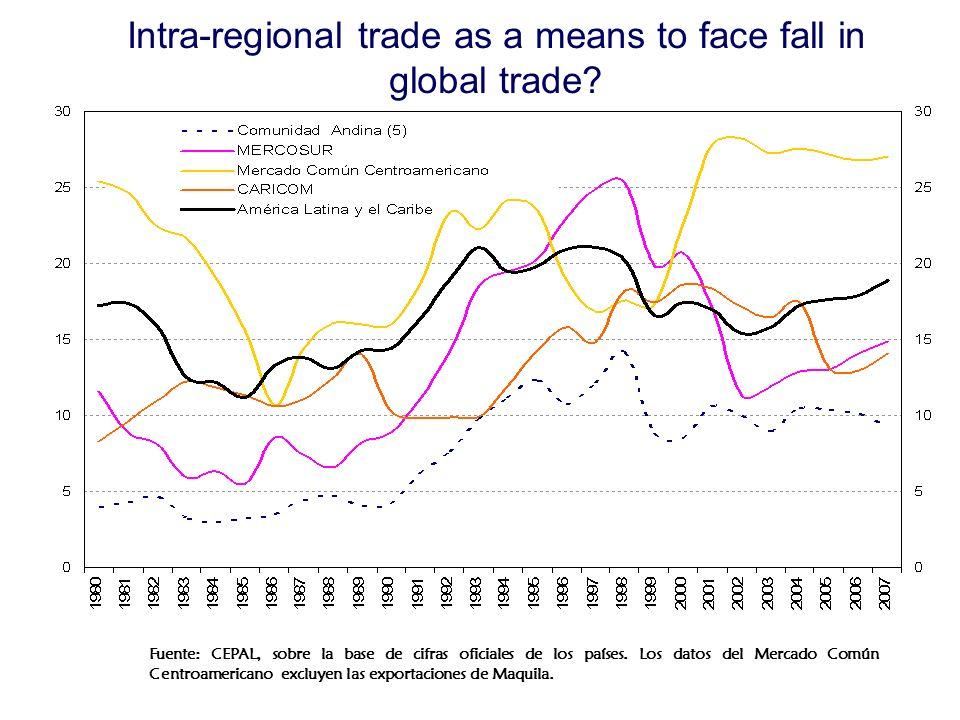 Fuente: CEPAL, sobre la base de cifras oficiales de los países.