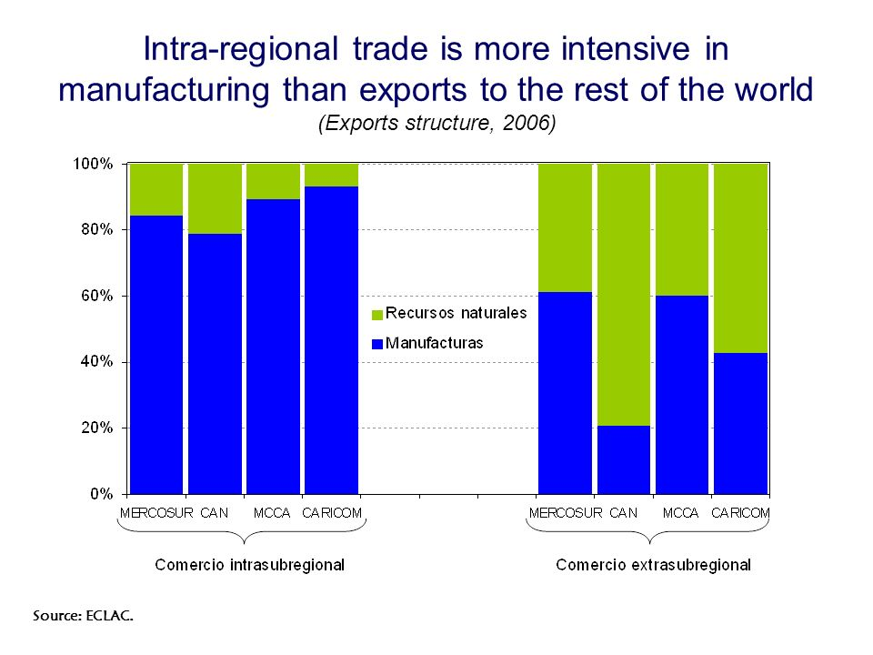 Intra-regional trade is more intensive in manufacturing than exports to the rest of the world (Exports structure, 2006) Source: ECLAC.