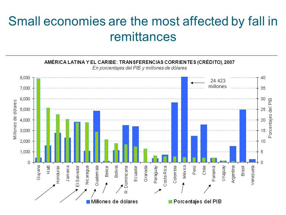 Small economies are the most affected by fall in remittances AMÉRICA LATINA Y EL CARIBE: TRANSFERENCIAS CORRIENTES (CRÉDITO), 2007 En porcentajes del PIB y millones de dólares 24 423 millones