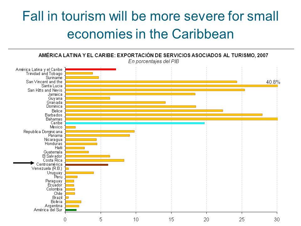 Fall in tourism will be more severe for small economies in the Caribbean AMÉRICA LATINA Y EL CARIBE: EXPORTACIÓN DE SERVICIOS ASOCIADOS AL TURISMO, 2007 En porcentajes del PIB 40.8%