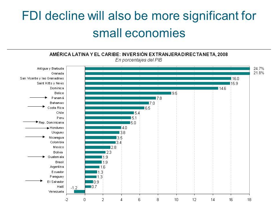 AMÉRICA LATINA Y EL CARIBE: INVERSIÓN EXTRANJERA DIRECTA NETA, 2008 En porcentajes del PIB FDI decline will also be more significant for small economies 21.8% 24.7%