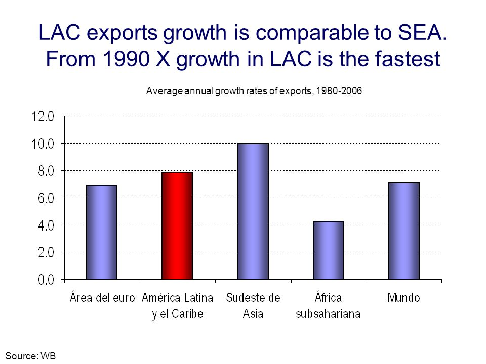 LAC exports growth is comparable to SEA. From 1990 X growth in LAC is the fastest Average annual growth rates of exports, 1980-2006 Source: WB