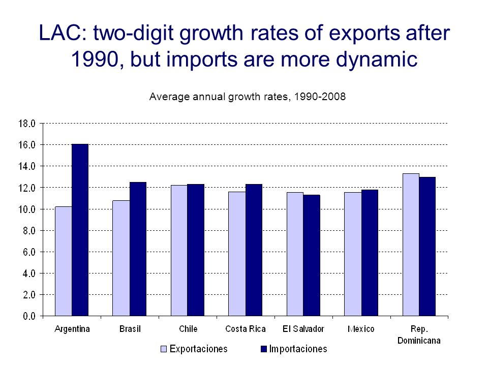 LAC: two-digit growth rates of exports after 1990, but imports are more dynamic Average annual growth rates,