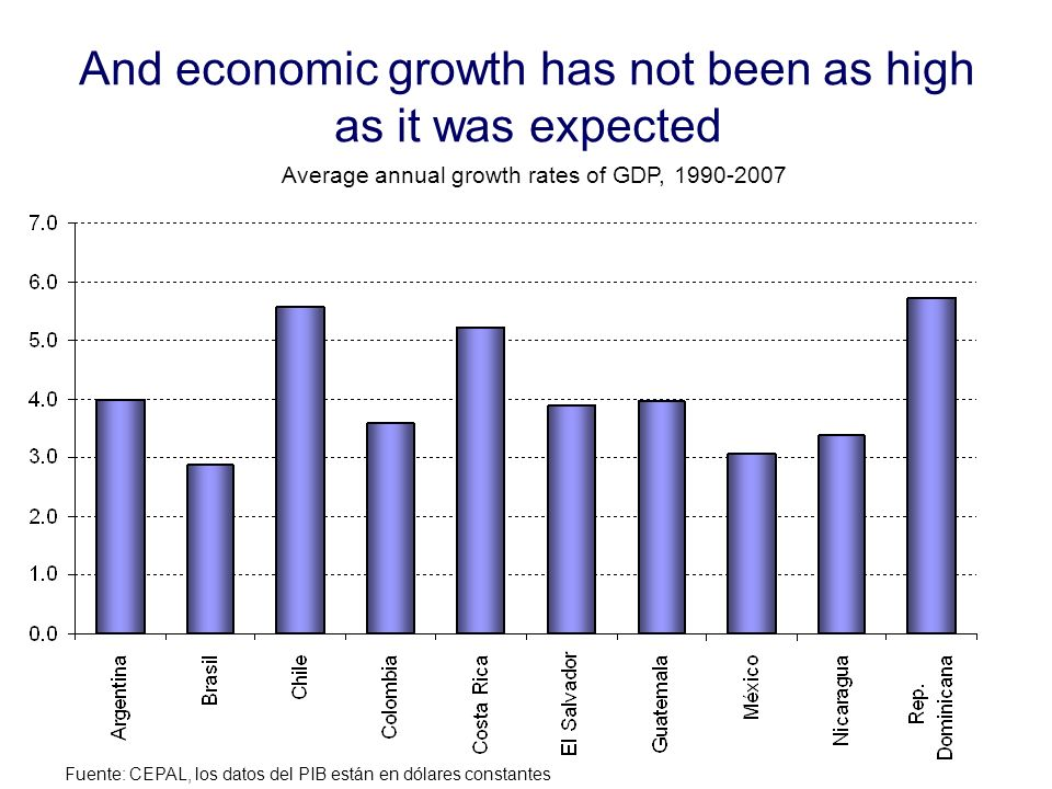 And economic growth has not been as high as it was expected Fuente: CEPAL, los datos del PIB están en dólares constantes Average annual growth rates o