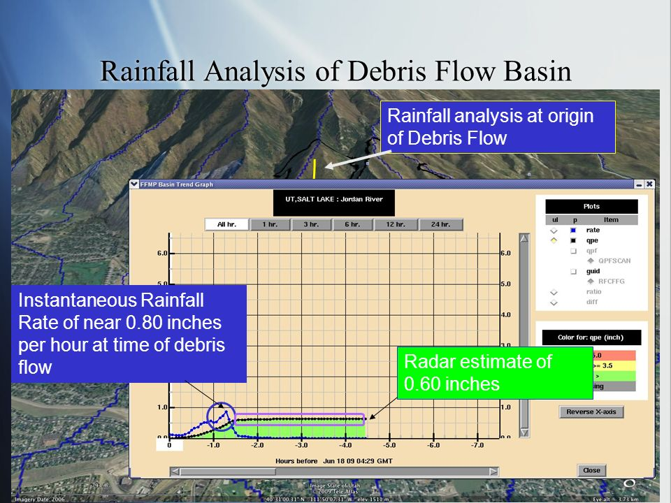 Rainfall Analysis of Debris Flow Basin Rainfall analysis at origin of Debris Flow Instantaneous Rainfall Rate of near 0.80 inches per hour at time of