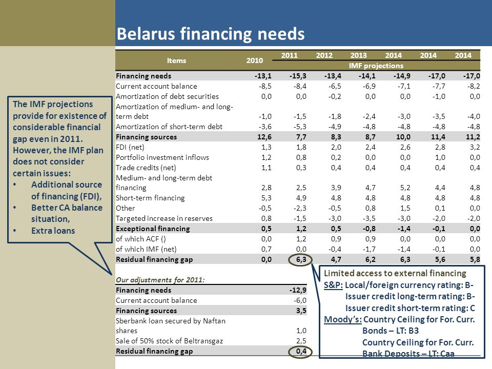 Items2010 2011201220132014 IMF projections Financing needs-13,1-15,3-13,4-14,1-14,9-17,0 Current account balance-8,5-8,4-6,5-6,9-7,1-7,7-8,2 Amortization of debt securities0,0 -0,20,0 -1,00,0 Amortization of medium- and long- term debt-1,0-1,5-1,8-2,4-3,0-3,5-4,0 Amortization of short-term debt-3,6-5,3-4,9-4,8 Financing sources12,67,78,38,710,011,411,2 FDI (net)1,31,82,02,42,62,83,2 Portfolio investment inflows1,20,80,20,0 1,00,0 Trade credits (net)1,10,30,4 Medium- and long-term debt financing2,82,53,94,75,24,44,8 Short-term financing5,34,94,8 Other-0,5-2,3-0,50,81,50,10,0 Targeted increase in reserves0,8-1,5-3,0-3,5-3,0-2,0 Exceptional financing0,51,20,5-0,8-1,4-0,10,0 of which ACF ()0,01,20,9 0,0 of which IMF (net)0,70,0-0,4-1,7-1,4-0,10,0 Residual financing gap0,06,34,76,26,35,65,8 Our adjustments for 2011: Financing needs -12,9 Current account balance -6,0 Financing sources 3,5 Sberbank loan secured by Naftan shares 1,0 Sale of 50% stock of Beltransgaz 2,5 Residual financing gap 0,4 The IMF projections provide for existence of considerable financial gap even in 2011.