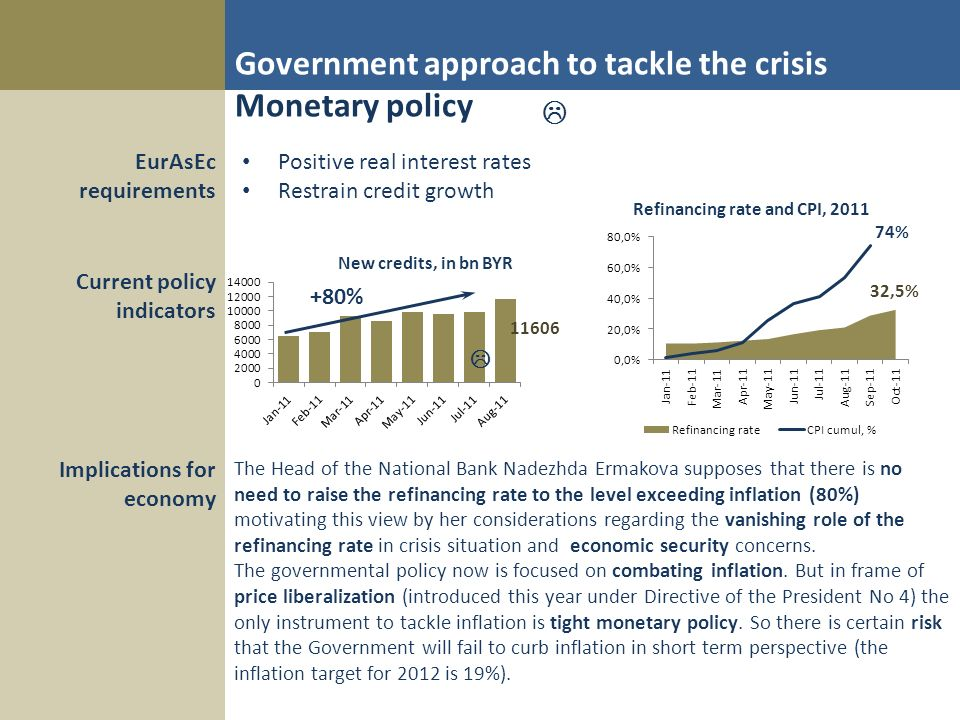 Government approach to tackle the crisis Monetary policy Positive real interest rates Restrain credit growth +80% EurAsEc requirements Current policy indicators Implications for economy The Head of the National Bank Nadezhda Ermakova supposes that there is no need to raise the refinancing rate to the level exceeding inflation (80%) motivating this view by her considerations regarding the vanishing role of the refinancing rate in crisis situation and economic security concerns.