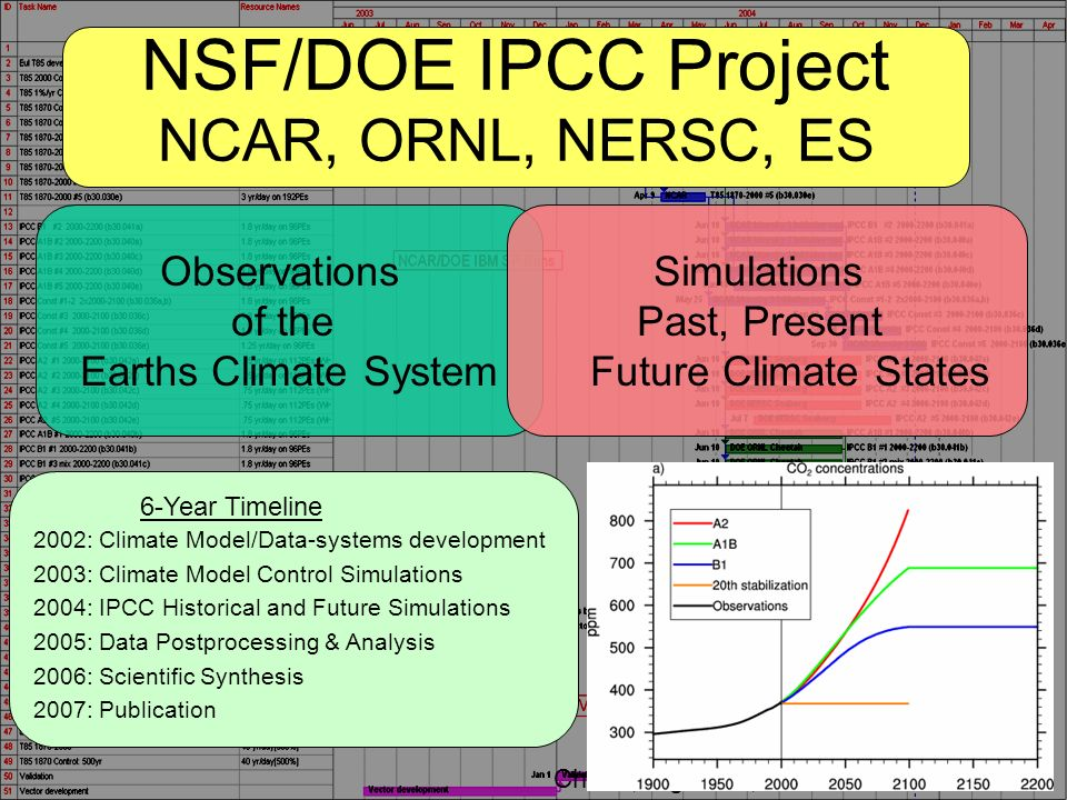 NCAR NSF/DOE IPCC Project NCAR, ORNL, NERSC, ES 6-Year Timeline 2002: Climate Model/Data-systems development 2003: Climate Model Control Simulations 2004: IPCC Historical and Future Simulations 2005: Data Postprocessing & Analysis 2006: Scientific Synthesis 2007: Publication Observations of the Earths Climate System Simulations Past, Present Future Climate States Ch.