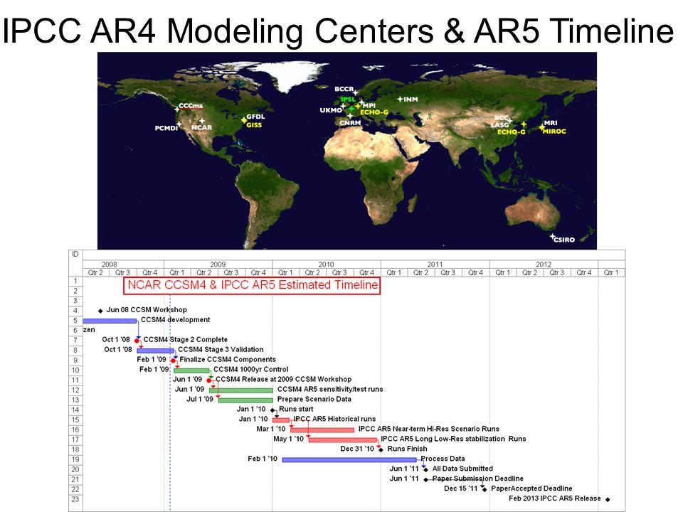 IPCC AR4 Modeling Centers & AR5 Timeline