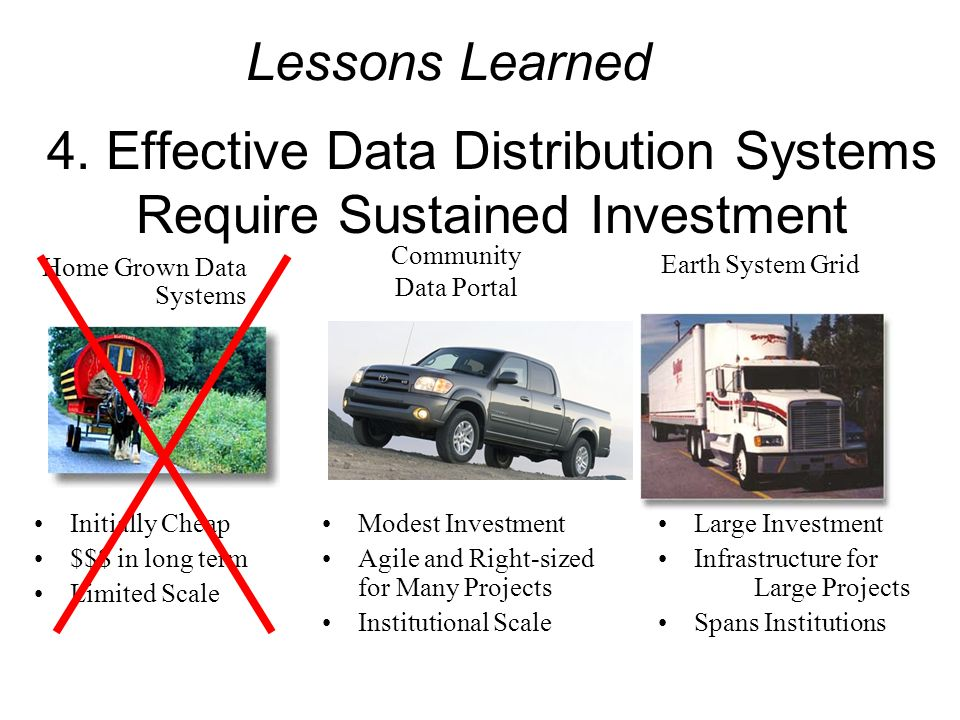 4. Effective Data Distribution Systems Require Sustained Investment Home Grown Data Systems Community Data Portal Earth System Grid Initially Cheap $$