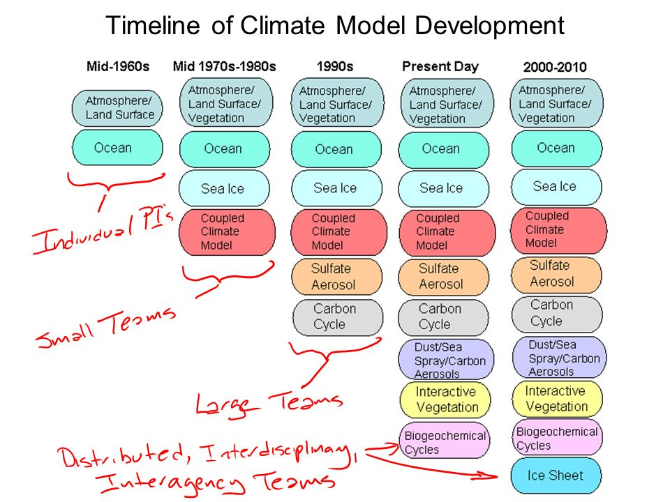 Timeline of Climate Model Development