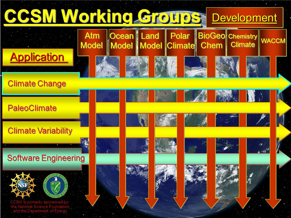 Chemistry Climate Chemistry Climate BioGeo Chem BioGeo Chem Software Engineering Climate Variability Polar Climate Polar Climate Land Model Land Model PaleoClimate Ocean Model Ocean Model CCSM Working Groups DevelopmentDevelopment Application WACCM Atm Model Atm Model Climate Change CCSM is primarily sponsored by the National Science Foundation and the Department of Energy