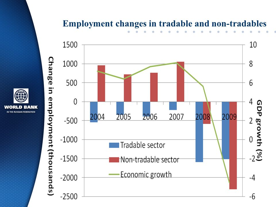 Employment changes in tradable and non-tradables